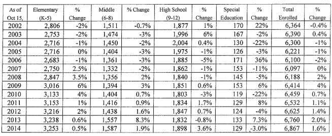 From Baseline Data for 2015-16 School Budget Development